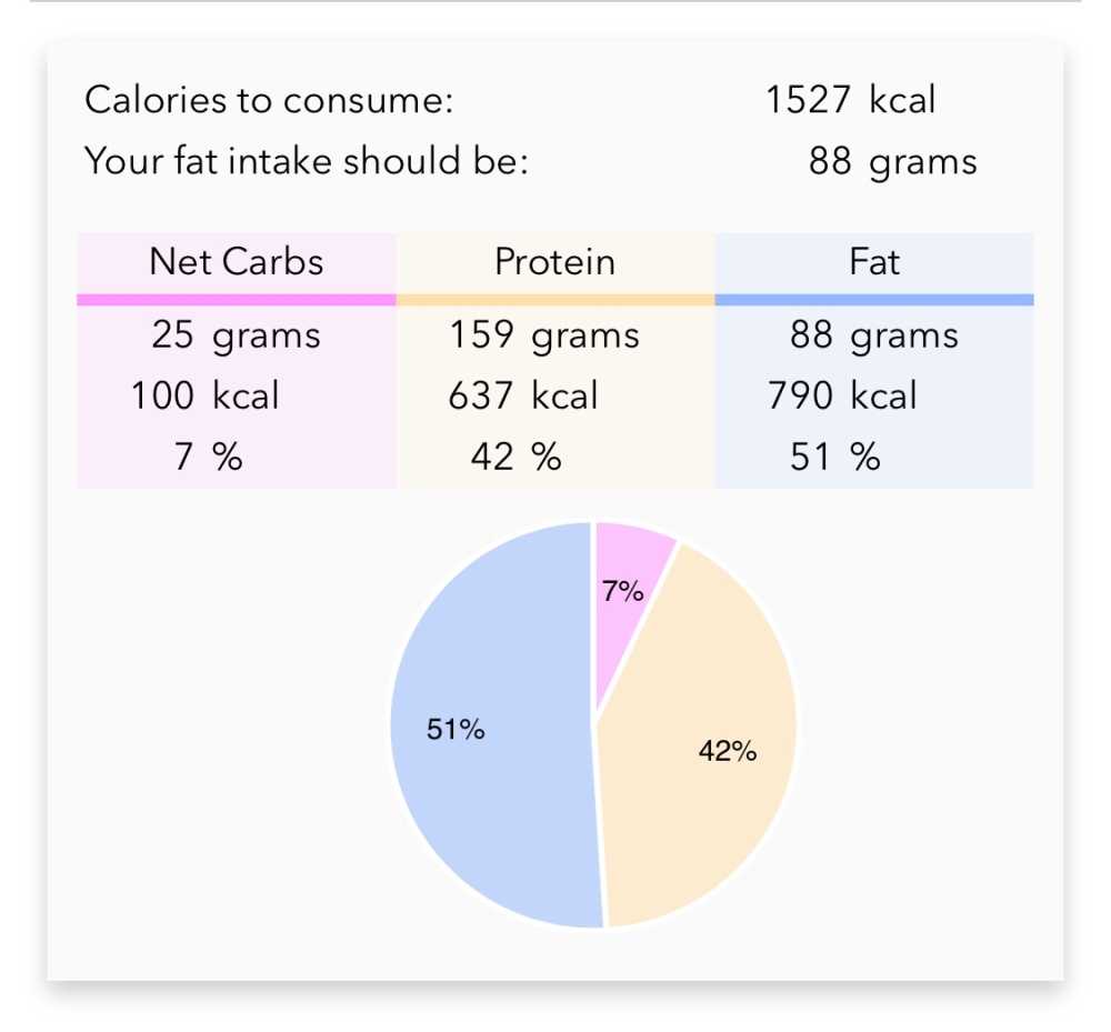 Macronutrients calculator